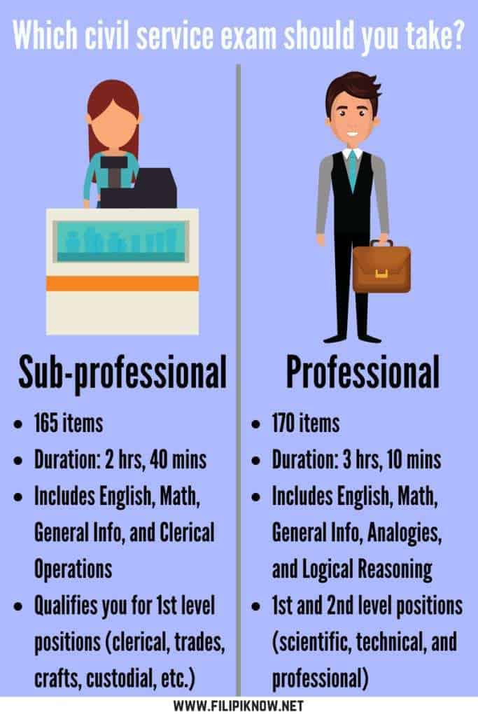 difference between subprofessional and professional civil service exams