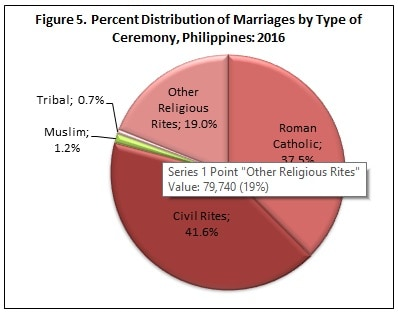 civil-marriage-in-the-philippines