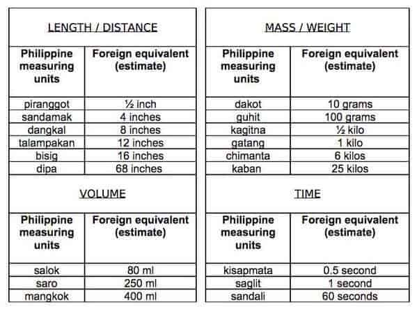 philippine measuring units