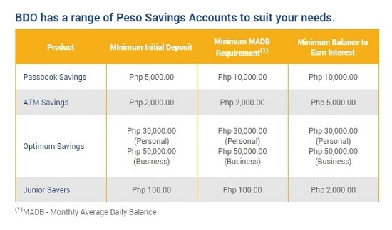bdo savings account 1