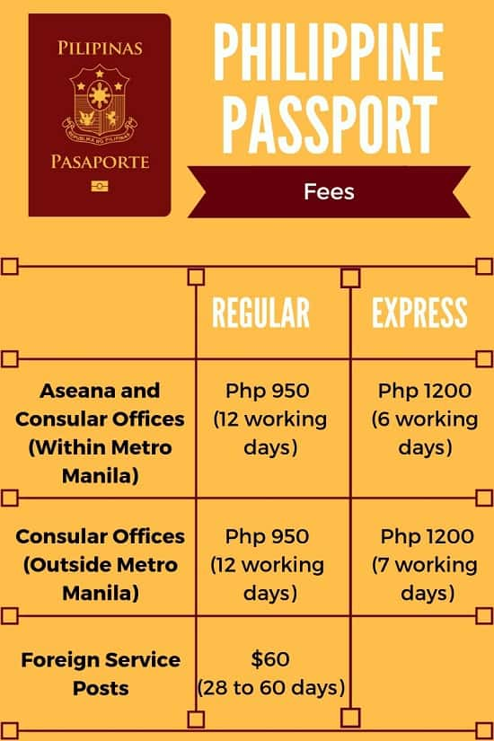 philippine passport fees