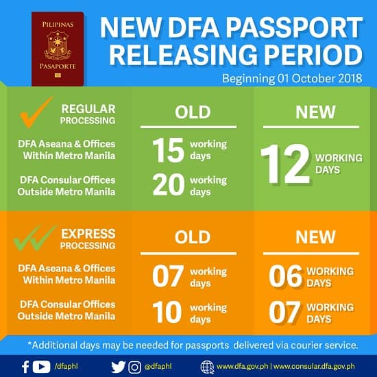 updated philippine passport application and renewal fee