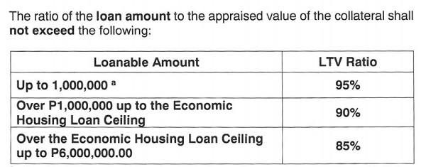 loan to value ratio pag ibig housing loan