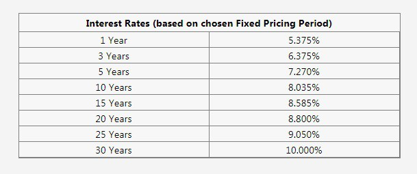pag ibig housing loan table interest rates