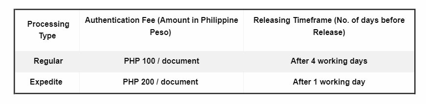 dfa authentication fee