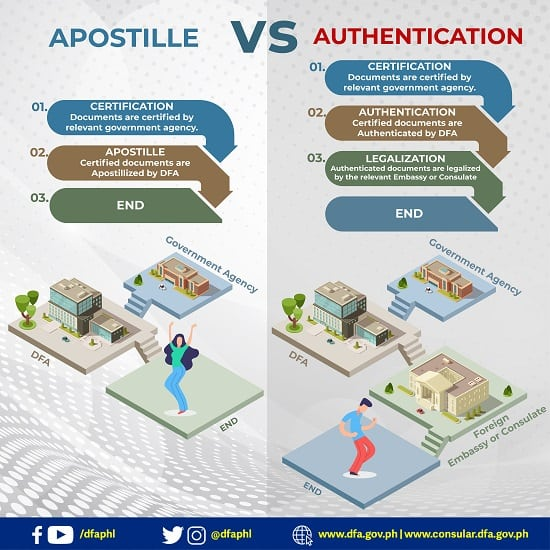 apostille authentication in the philippines