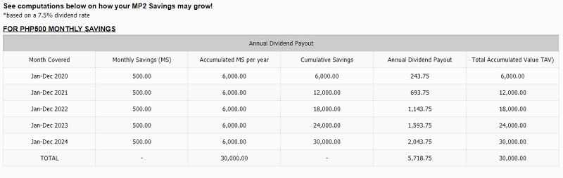 How To Invest In Pag Ibig Mp2 Program An Ultimate Guide