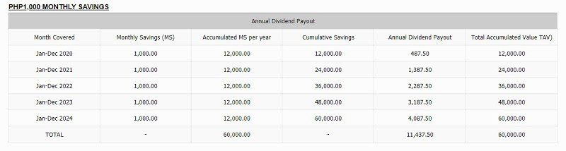 pag ibig mp2 annual dividend payout sample