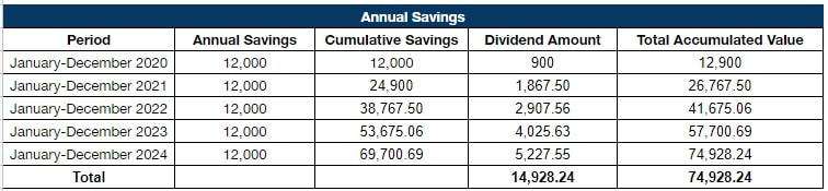 pag ibig mp2 annual savings sample