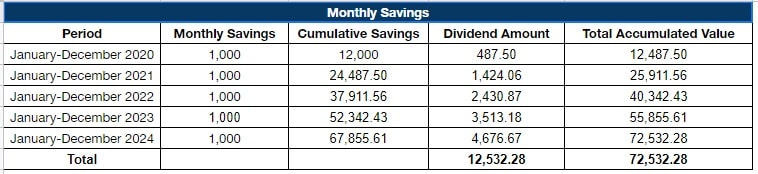 pag ibig mp2 monthly savings sample