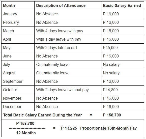 how to compute 13th month pay 2