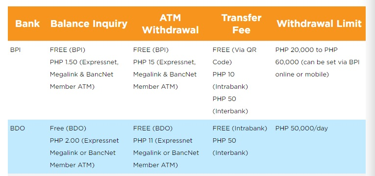 comparison table showing ATM fees of BDO and BPI