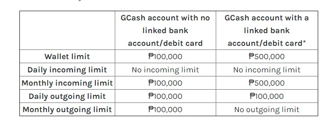 gcash-wallet-limit-increase