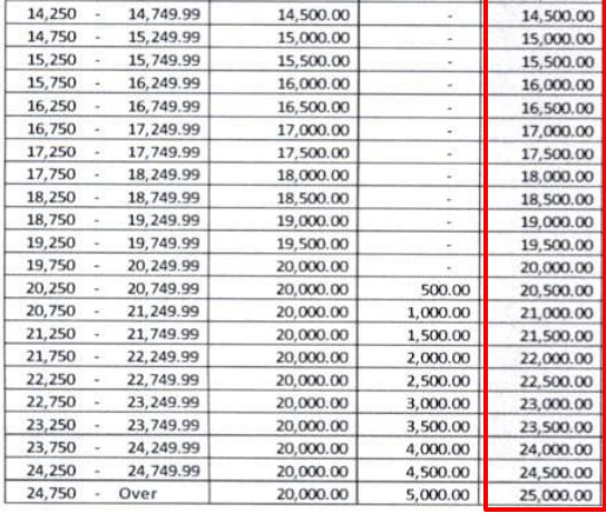 sss contribution table 3