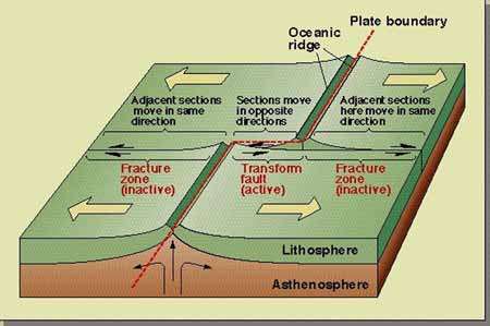 earth science reviewer 34