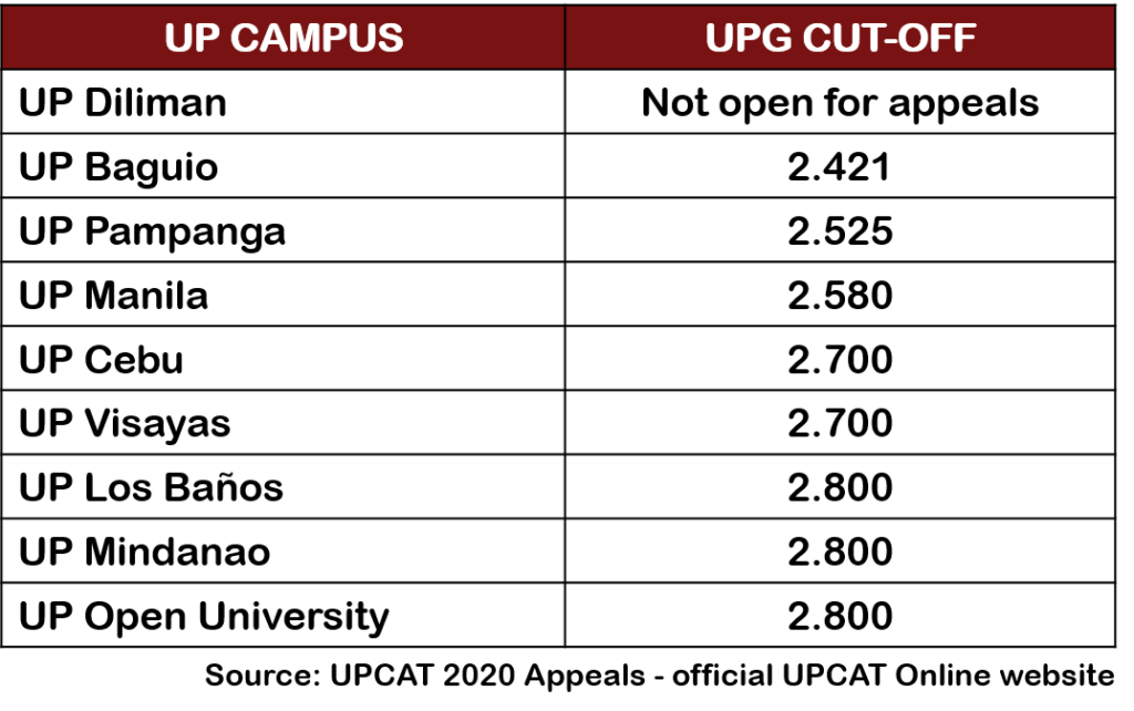 how to appeal upcat result 1