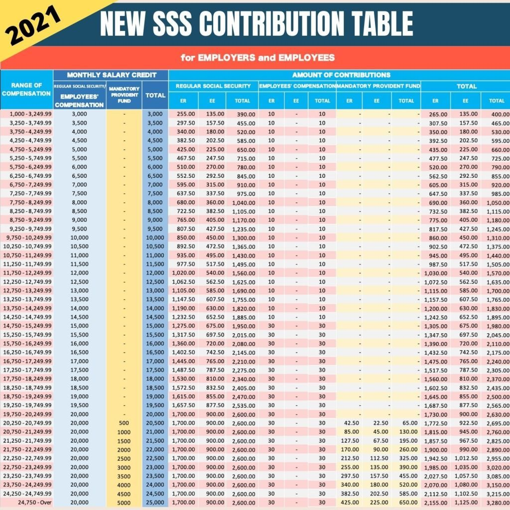 sss contribution table 2021 for employers and employees