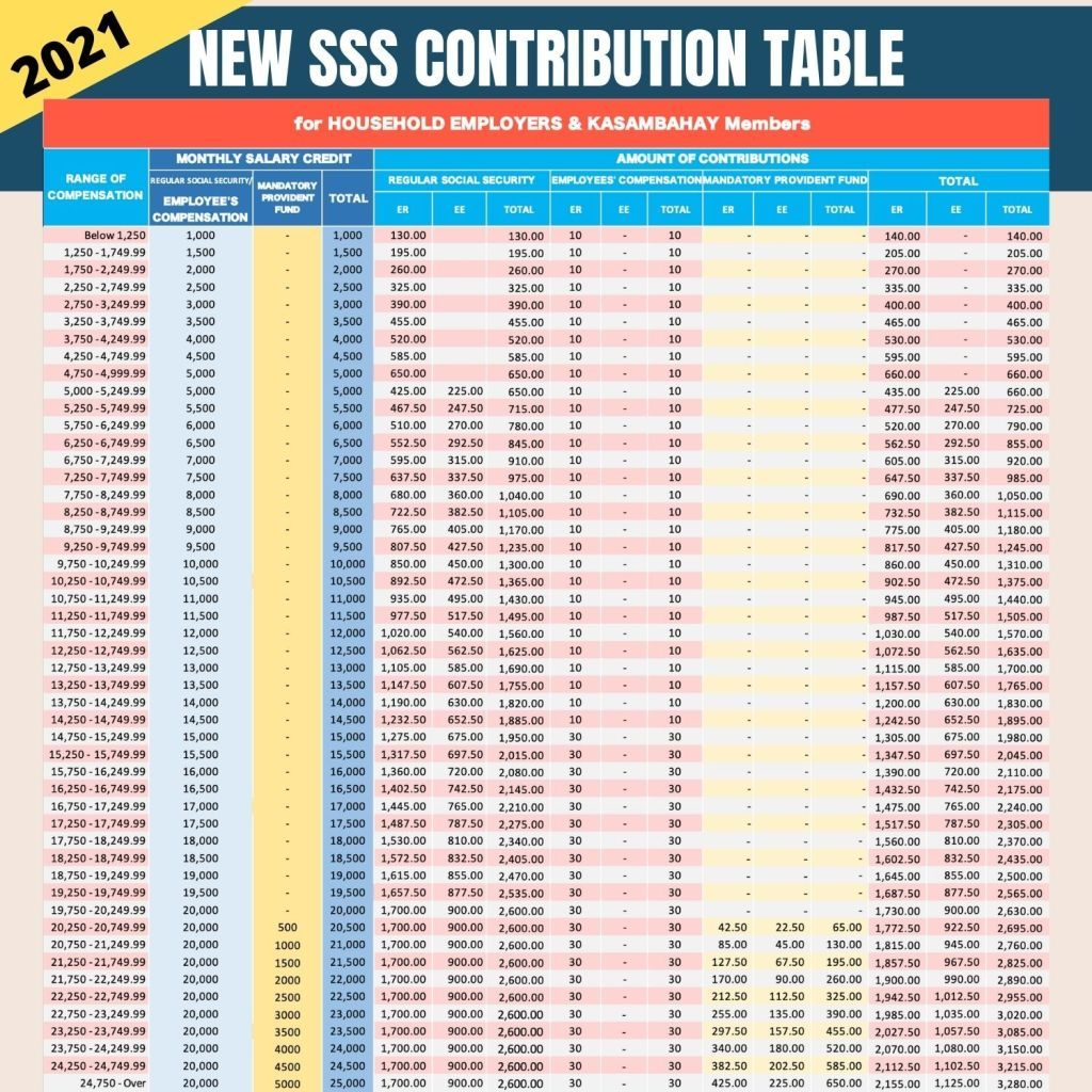 sss contribution table 2021 for household employers and kasambahay members