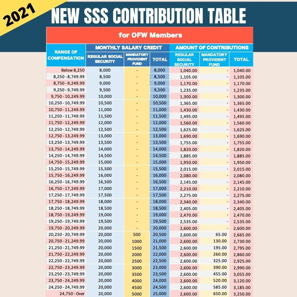 sss contribution table 2021 for ofw members