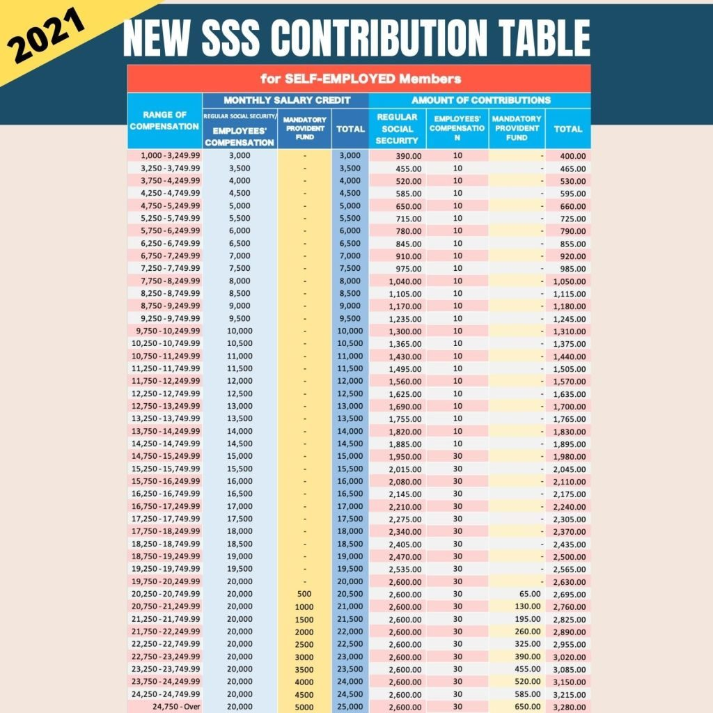 sss contribution table 2021 for self employed members