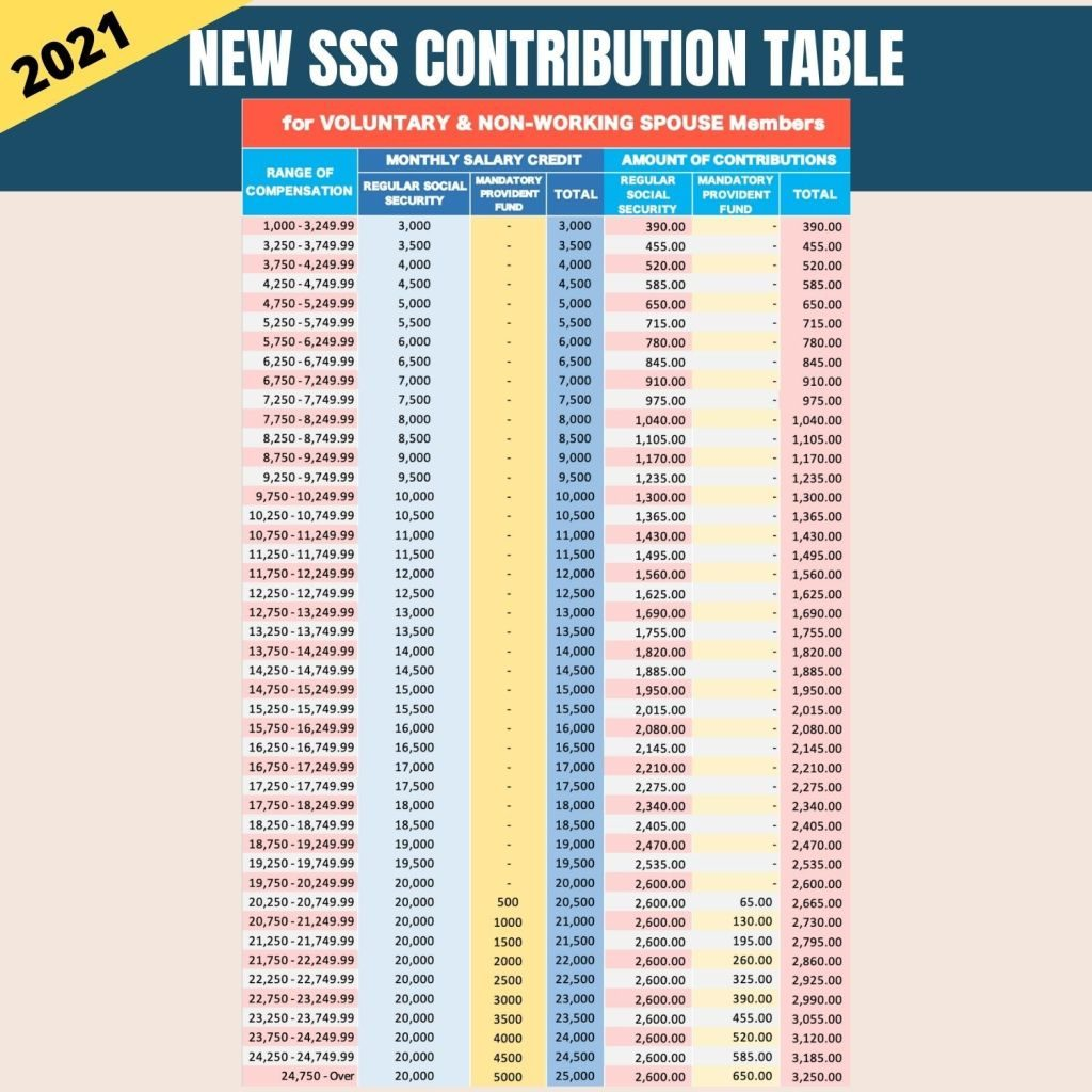 sss contribution table 2021 for voluntary and non working spouse members