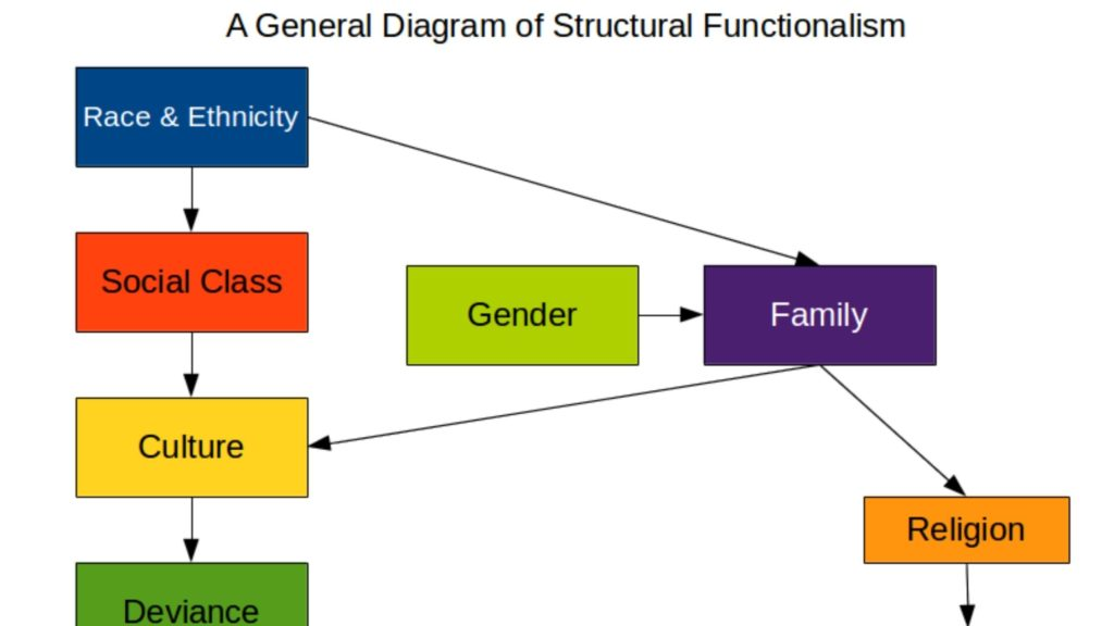 list of sociological theories and perspectives