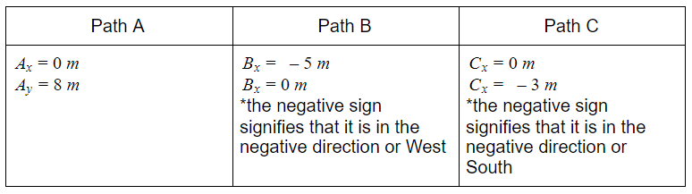 vector sum table solution