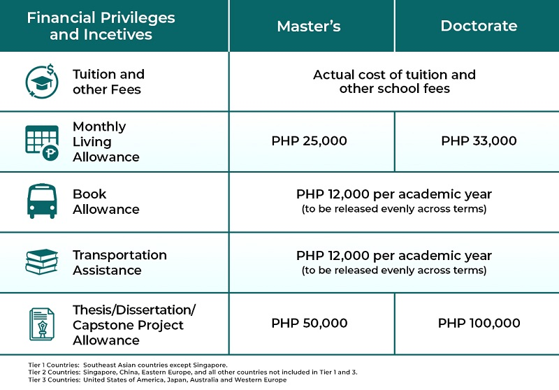 ched scholarship 2