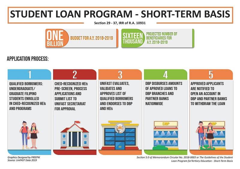 student loan philippines 2
