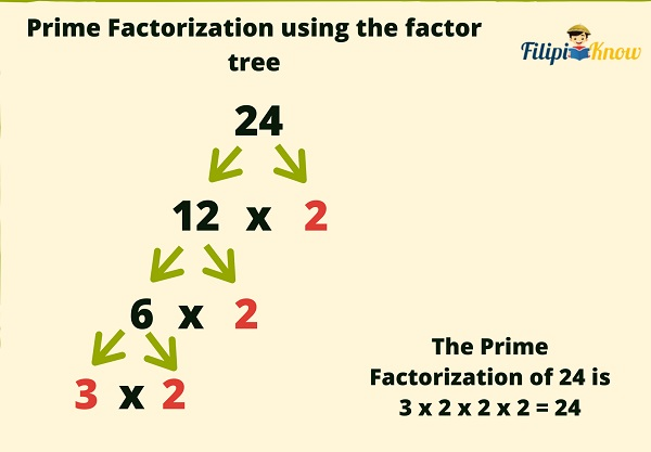factors and multiples 2