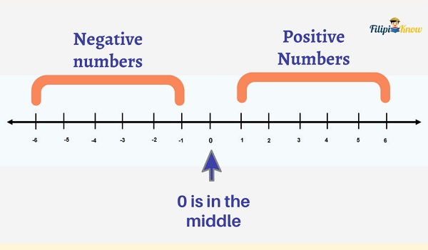 real and imaginary numbers 6